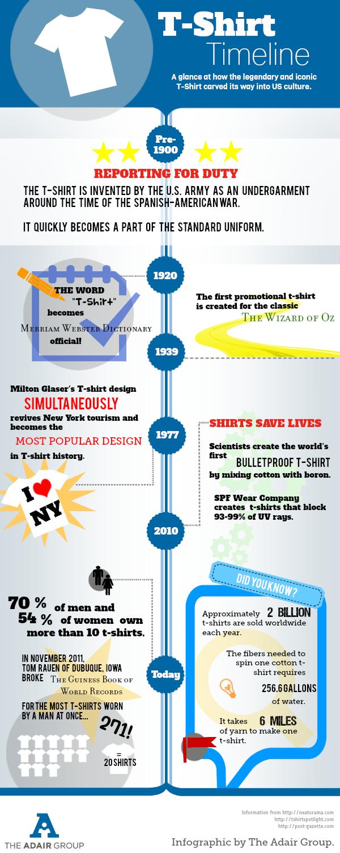 T shirt timeline