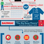 T-Shirts: The Wardrobe Staple