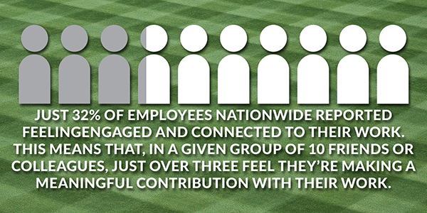 Most employees feel disengaged